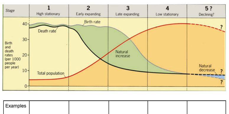 demographic transition model geography from ks3 to ib